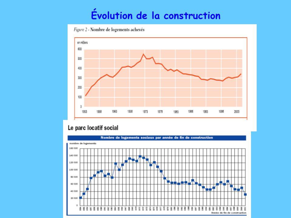 Évolution de la construction