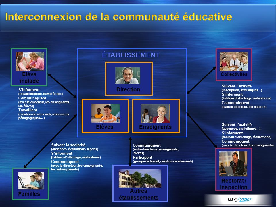 Interconnexion de la communauté éducative