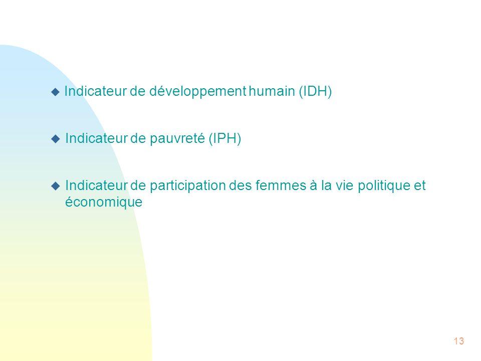Indicateur de pauvreté (IPH)