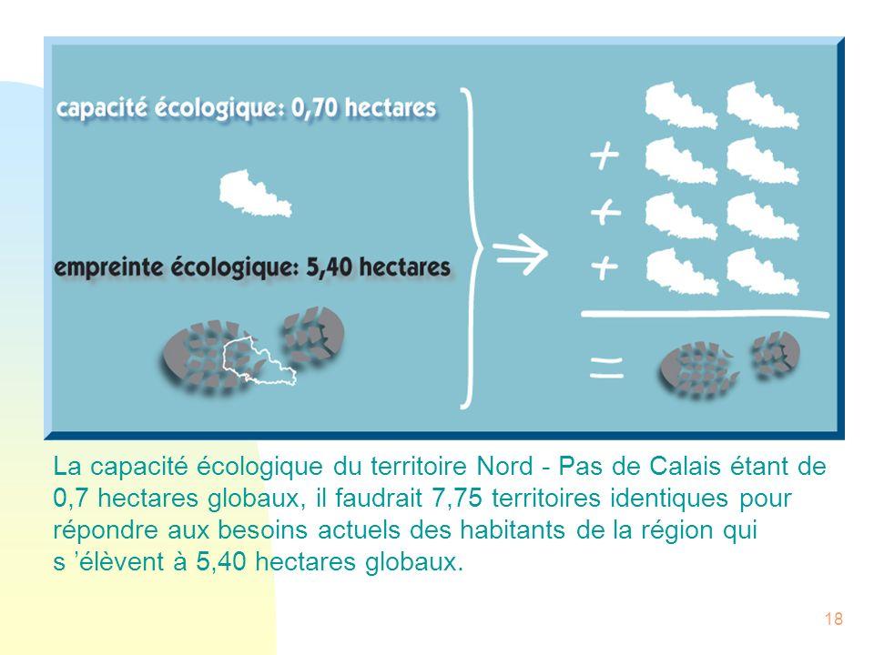 La capacité écologique du territoire Nord - Pas de Calais étant de 0,7 hectares globaux, il faudrait 7,75 territoires identiques pour répondre aux besoins actuels des habitants de la région qui s 'élèvent à 5,40 hectares globaux.