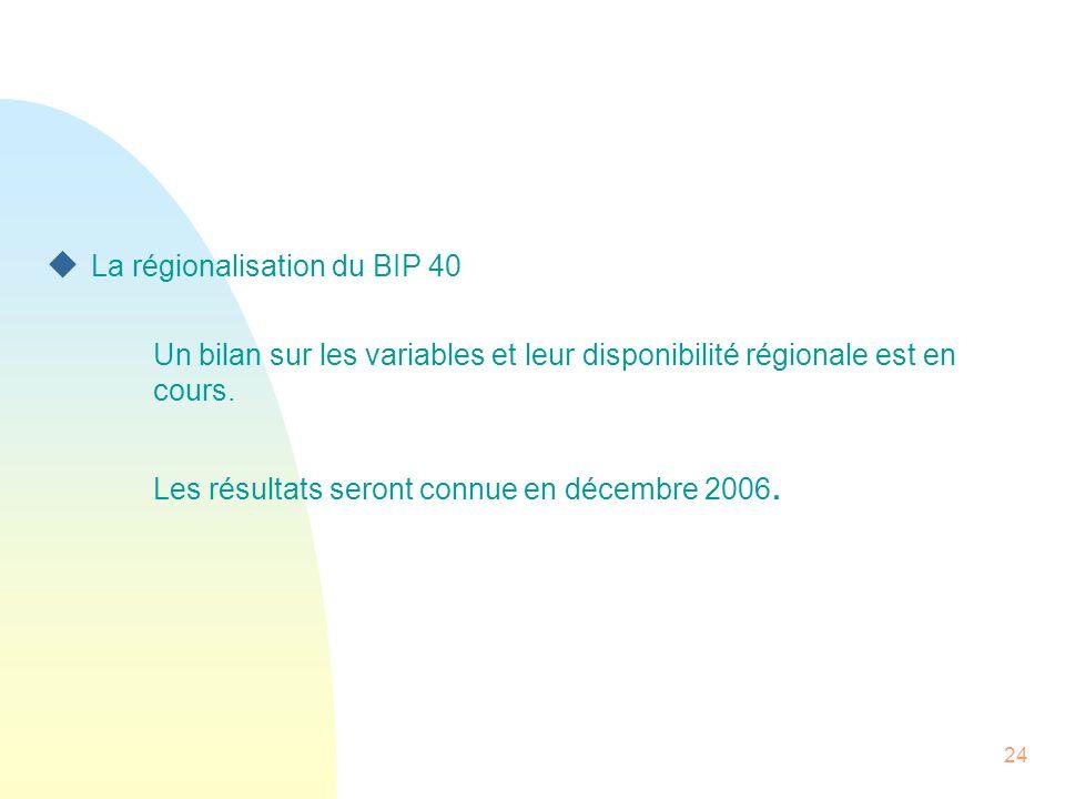 La régionalisation du BIP 40