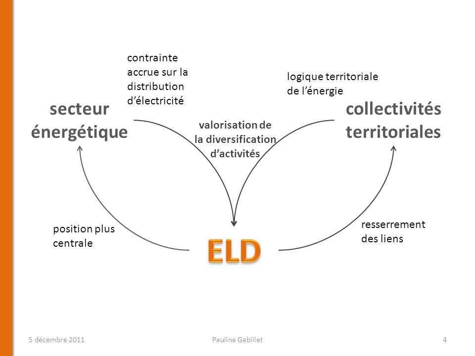 ELD secteur énergétique collectivités territoriales