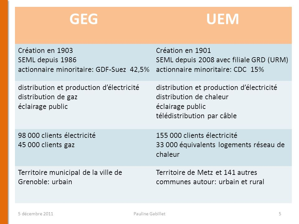 GEG UEM Création en 1903 SEML depuis 1986