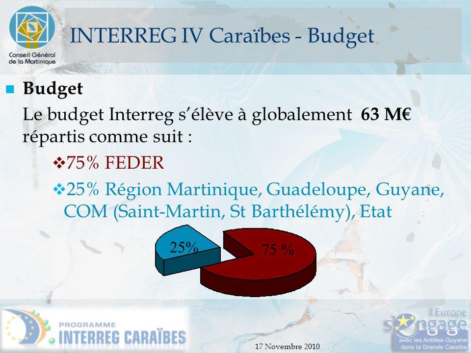 INTERREG IV Caraïbes - Budget