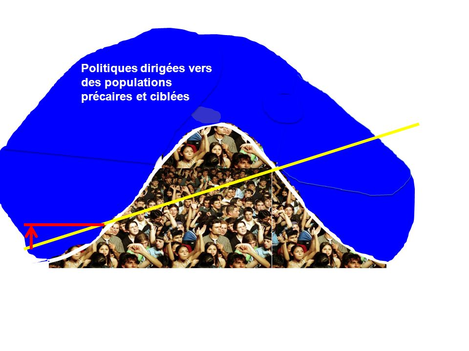 Politiques dirigées vers des populations précaires et ciblées