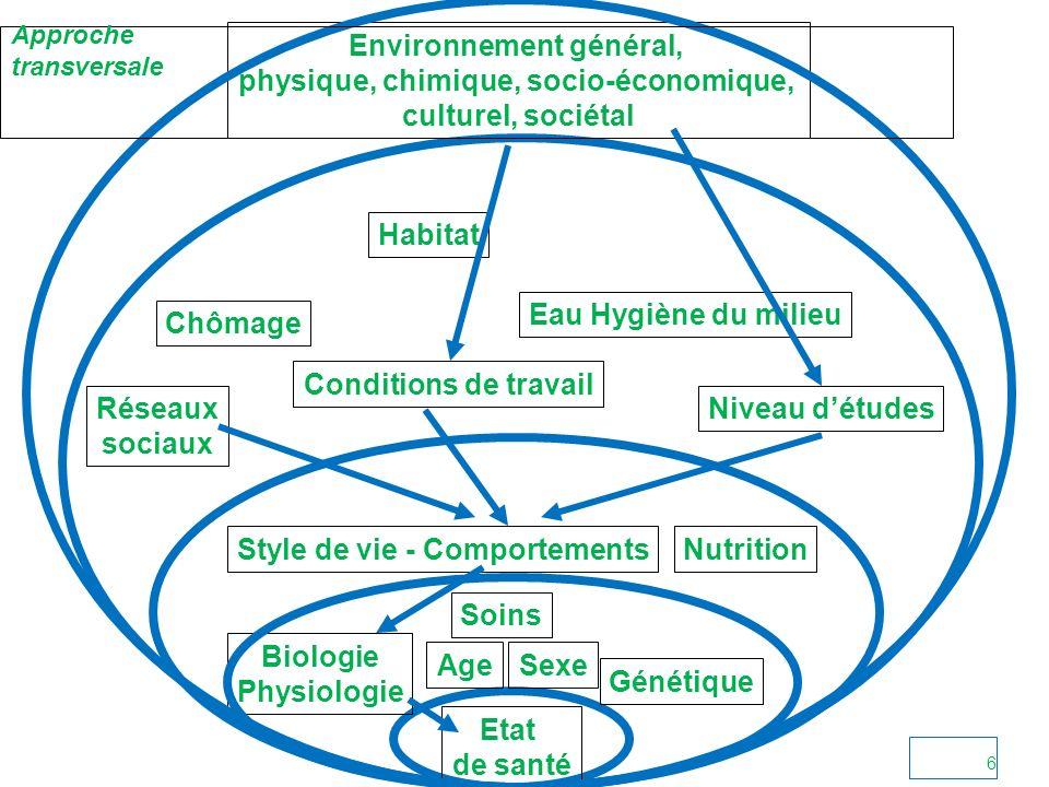 Environnement général, physique, chimique, socio-économique,