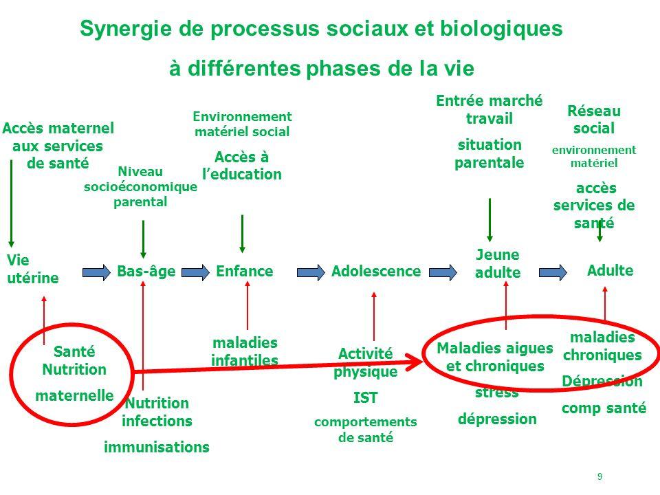 Synergie de processus sociaux et biologiques