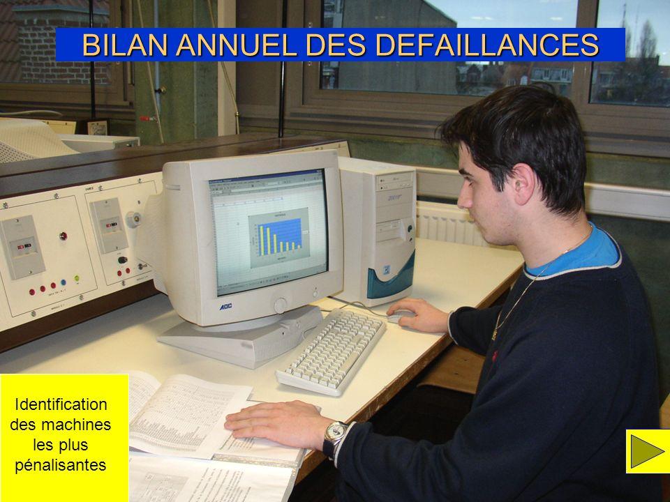 BILAN ANNUEL DES DEFAILLANCES