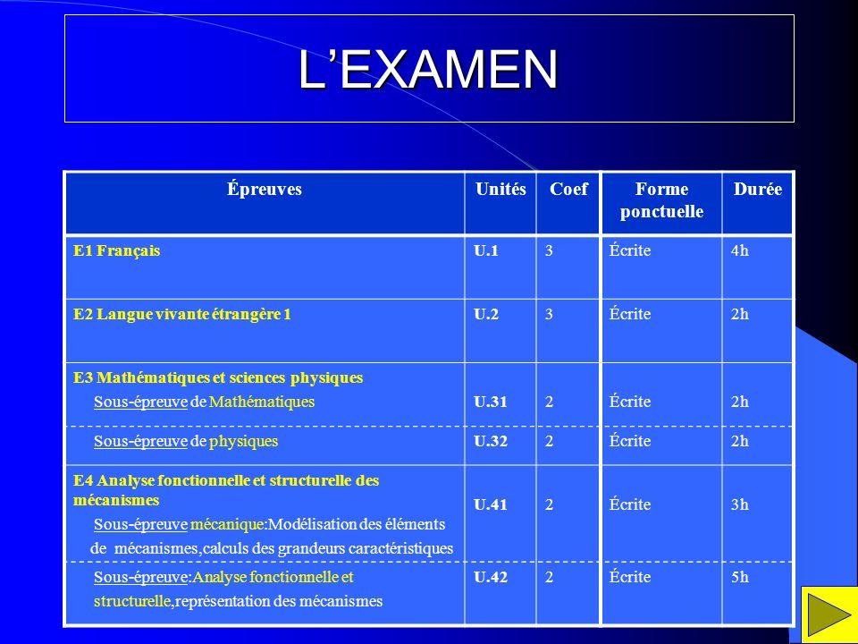 L'EXAMEN Épreuves Unités Coef Forme ponctuelle Durée E1 Français U.1 3