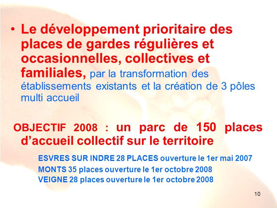 Le développement prioritaire des places de gardes régulières et occasionnelles, collectives et familiales, par la transformation des établissements existants et la création de 3 pôles multi accueil