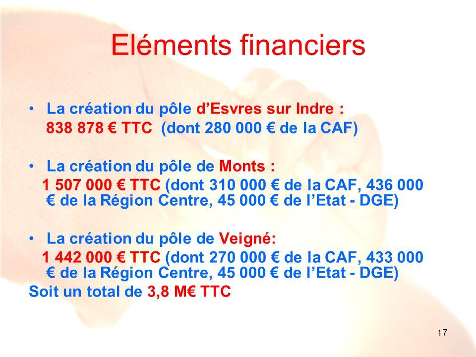 Eléments financiers La création du pôle d'Esvres sur Indre :