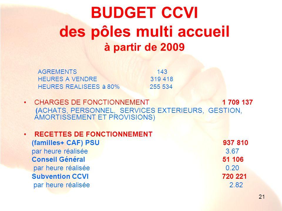 BUDGET CCVI des pôles multi accueil à partir de 2009