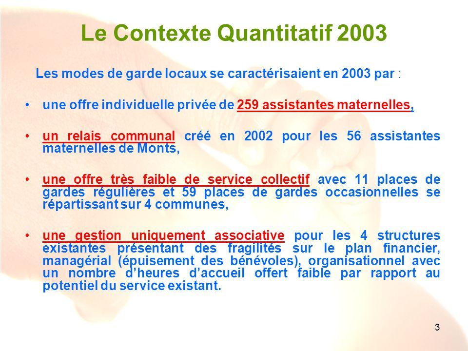 Le Contexte Quantitatif 2003