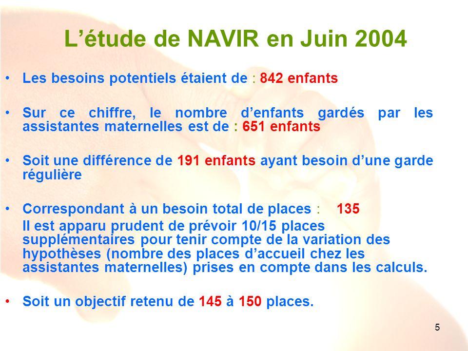 L'étude de NAVIR en Juin 2004