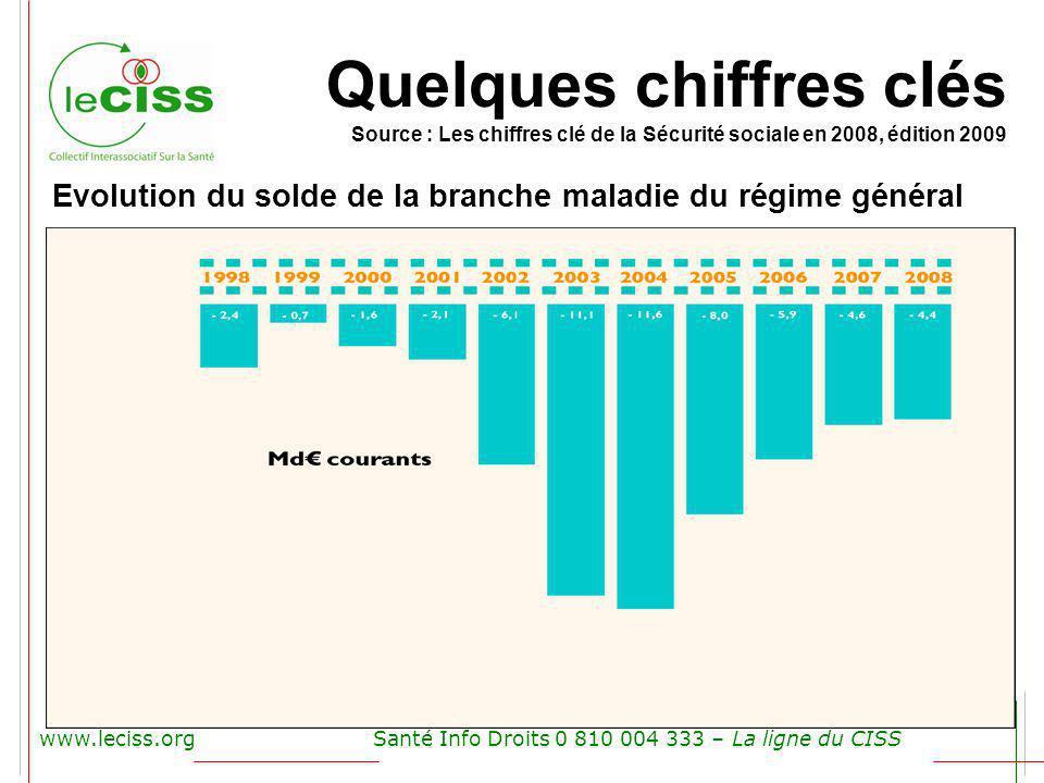Quelques chiffres clés Source : Les chiffres clé de la Sécurité sociale en 2008, édition 2009