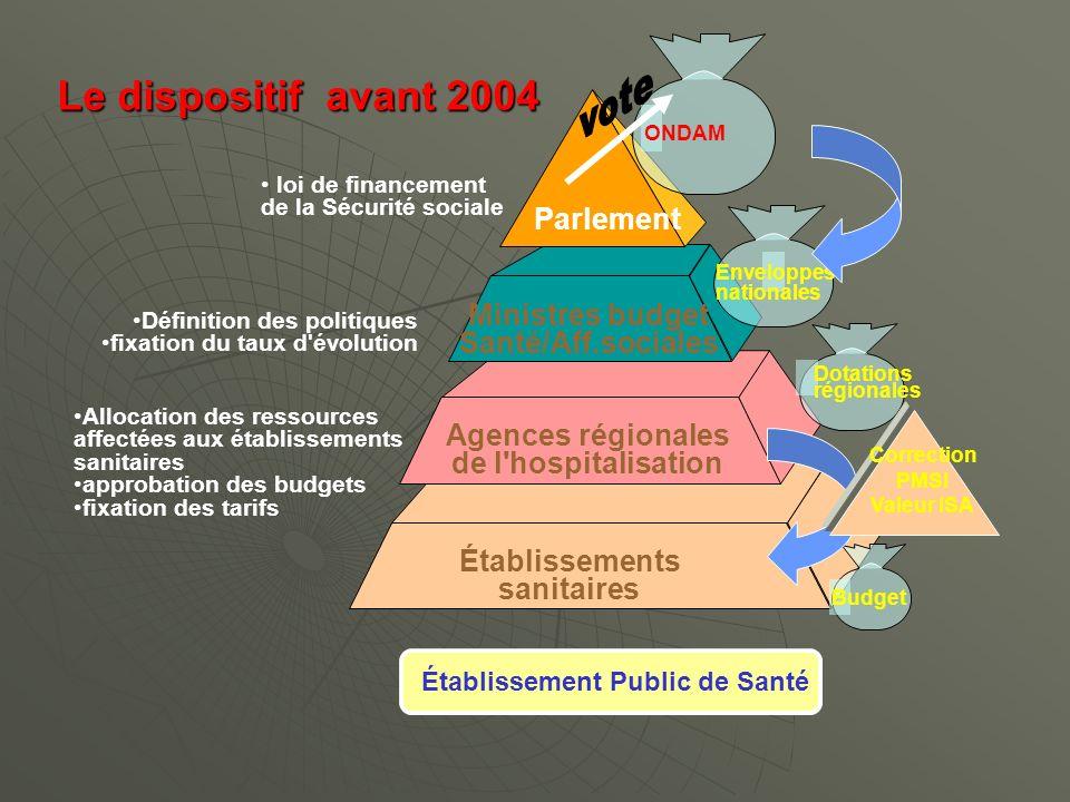 Le dispositif avant 2004 Parlement Ministres budget Santé/Aff.sociales