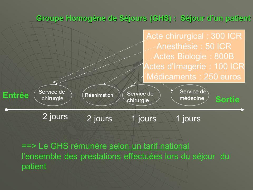 Groupe Homogène de Séjours (GHS) : Séjour d'un patient