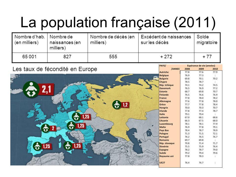 La population française (2011)