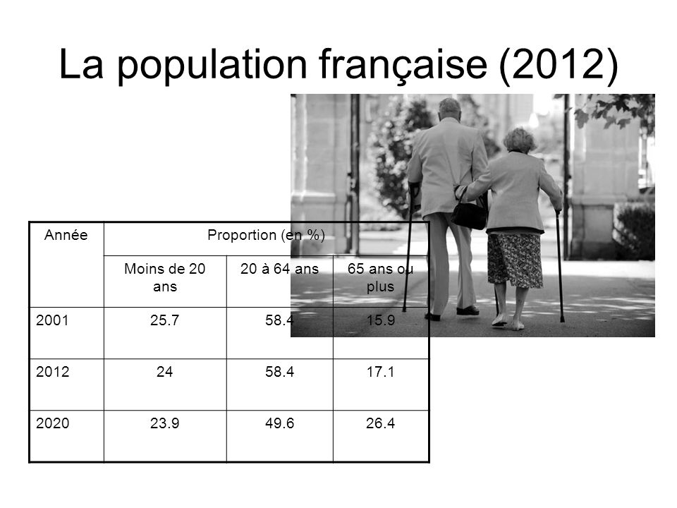 La population française (2012)