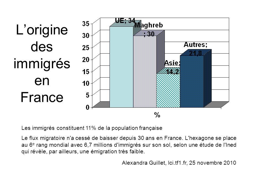 L'origine des immigrés en France