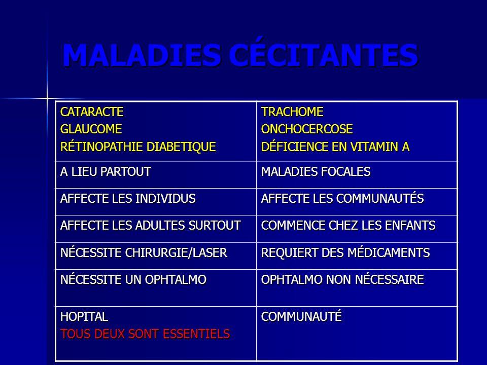 MALADIES CÉCITANTES CATARACTE GLAUCOME RÉTINOPATHIE DIABETIQUE