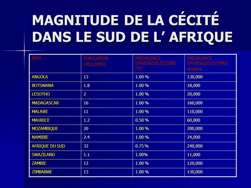 MAGNITUDE DE LA CÉCITÉ DANS LE SUD DE L' AFRIQUE