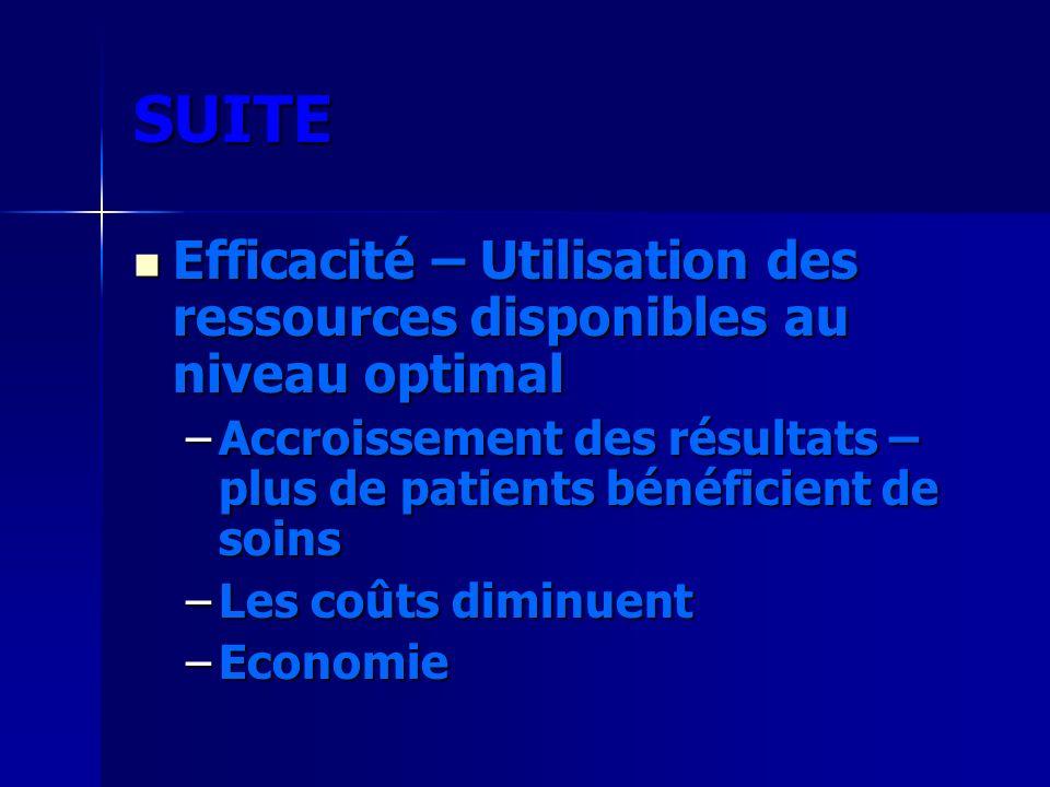 SUITE Efficacité – Utilisation des ressources disponibles au niveau optimal. Accroissement des résultats – plus de patients bénéficient de soins.