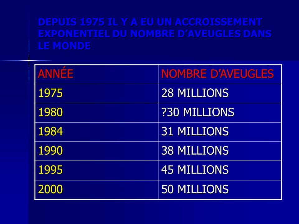 ANNÉE NOMBRE D'AVEUGLES 1975 28 MILLIONS 1980 30 MILLIONS 1984