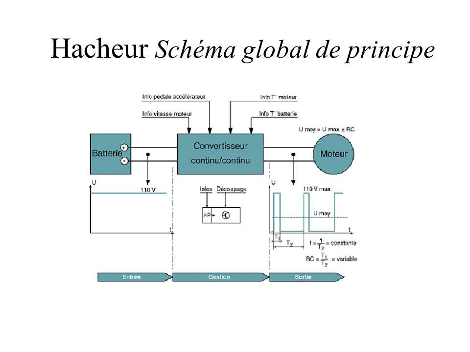 Hacheur Schéma global de principe