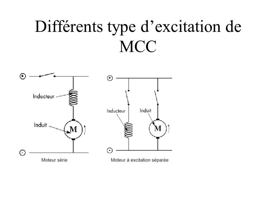 Différents type d'excitation de MCC