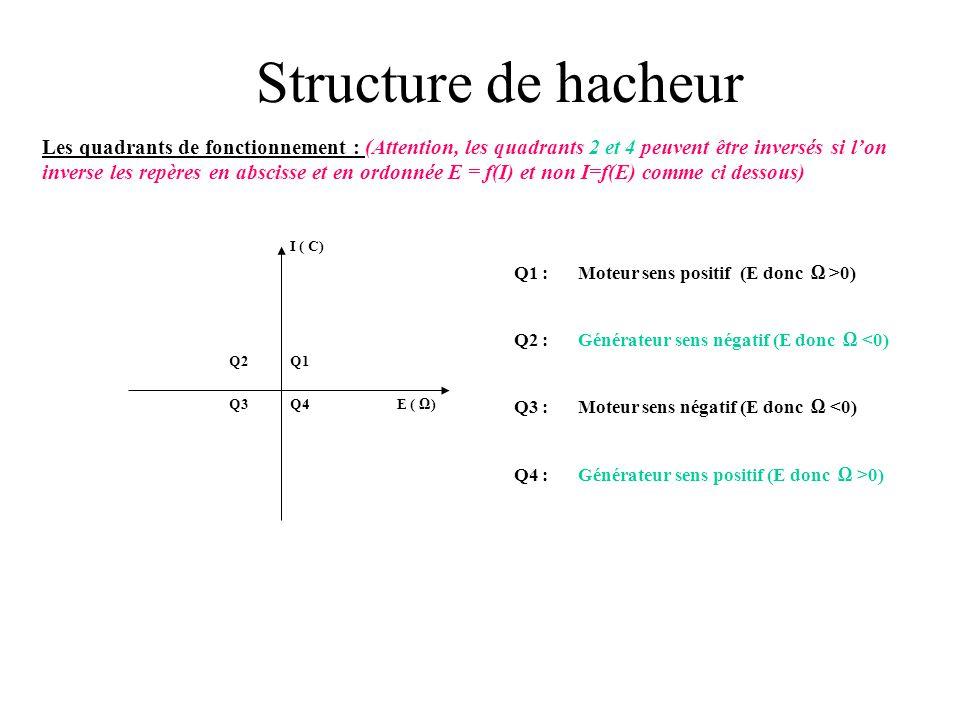 Structure de hacheur