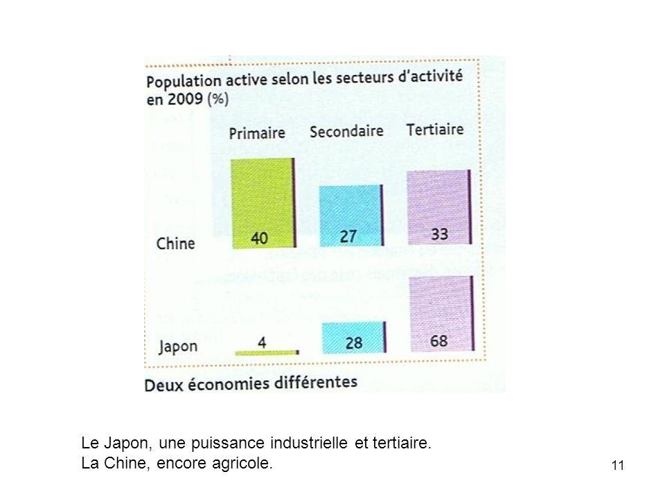 Le Japon, une puissance industrielle et tertiaire.