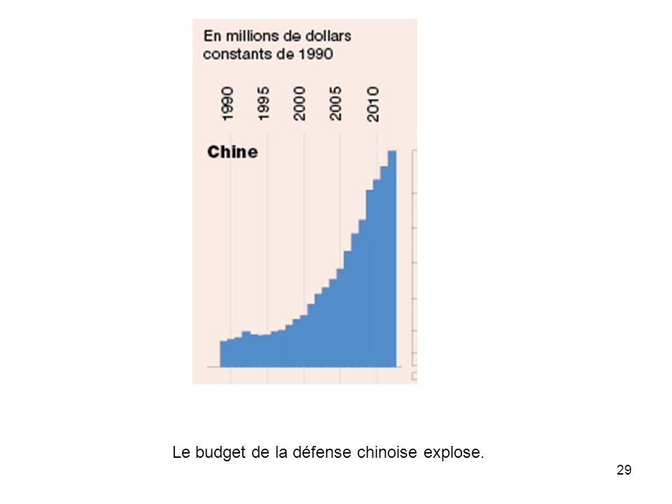 Le budget de la défense chinoise explose.