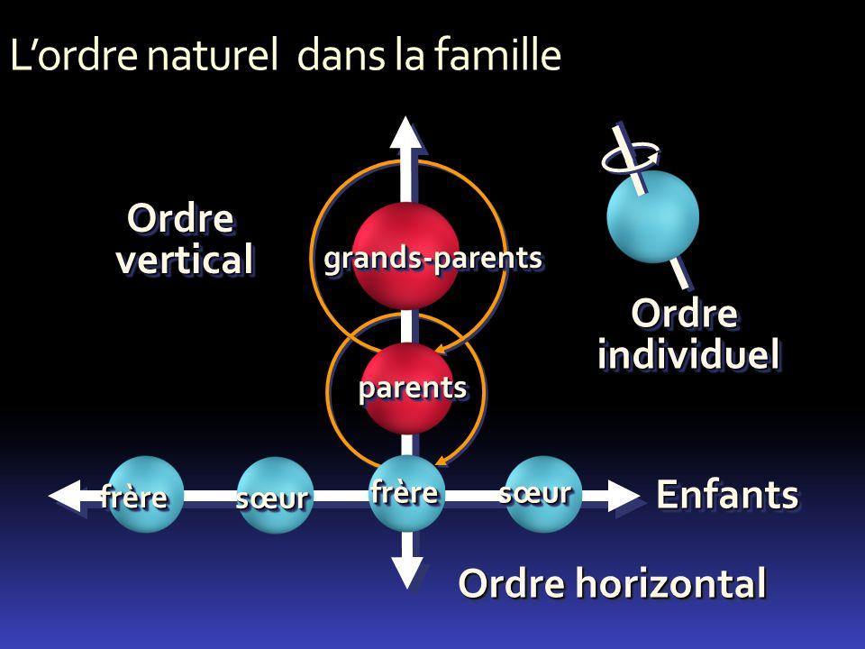 L'ordre naturel dans la famille
