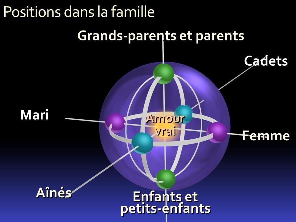 Grands-parents et parents