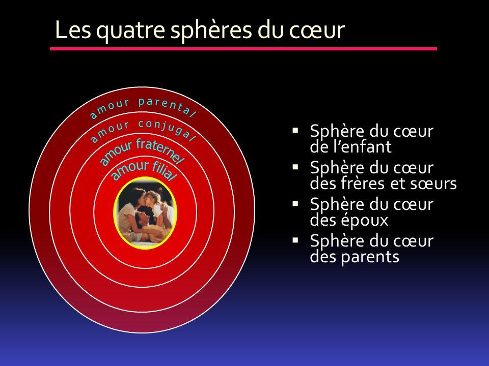 Les quatre sphères du cœur