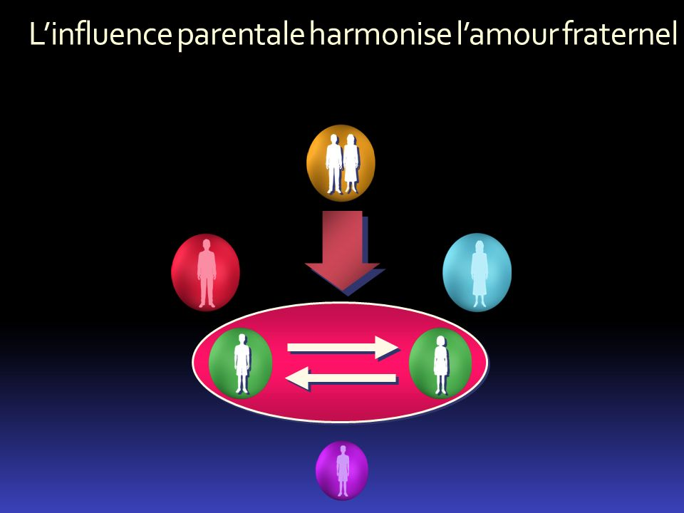L'influence parentale harmonise l'amour fraternel
