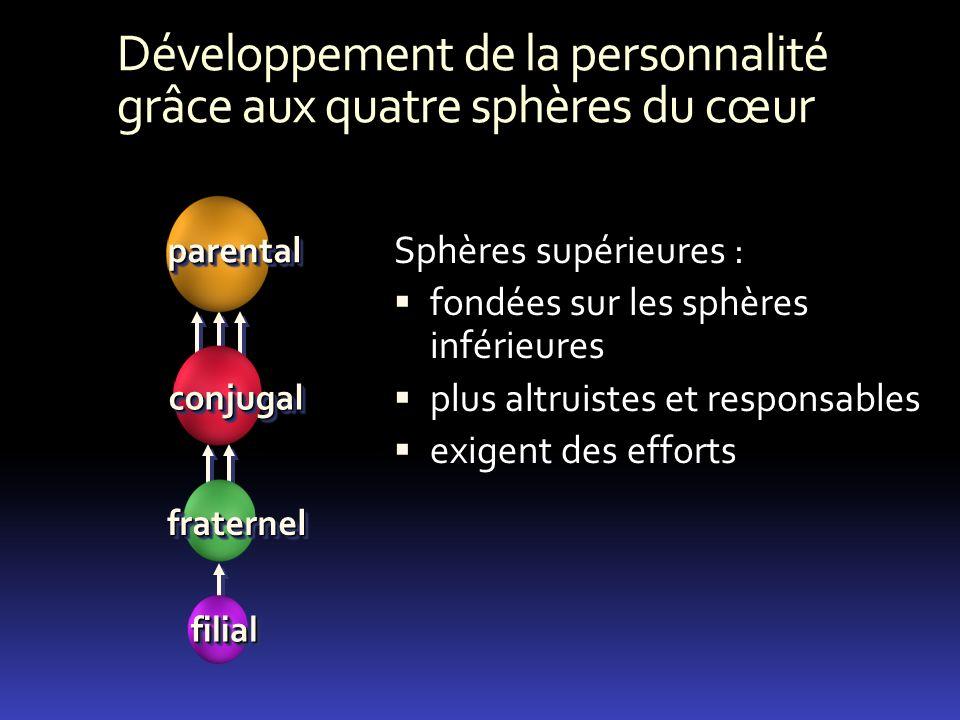Développement de la personnalité grâce aux quatre sphères du cœur