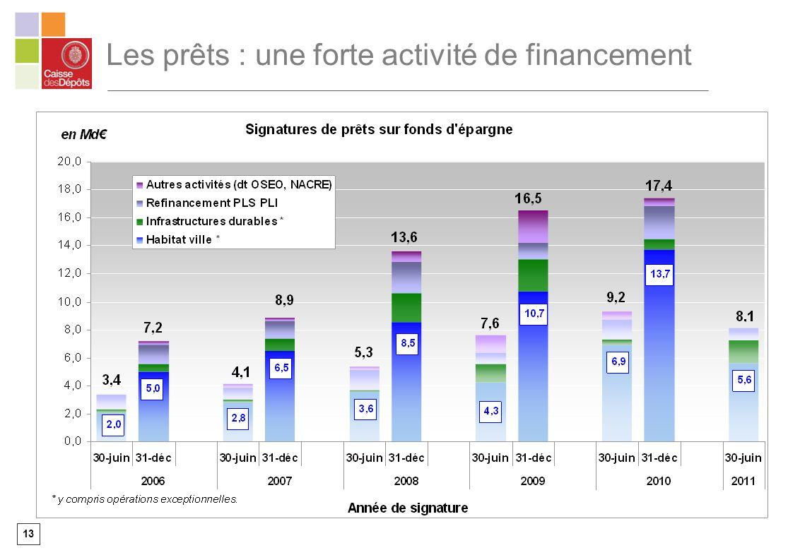 Les prêts : une forte activité de financement