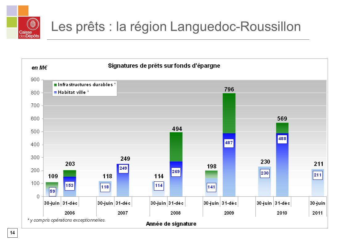 Les prêts : la région Languedoc-Roussillon
