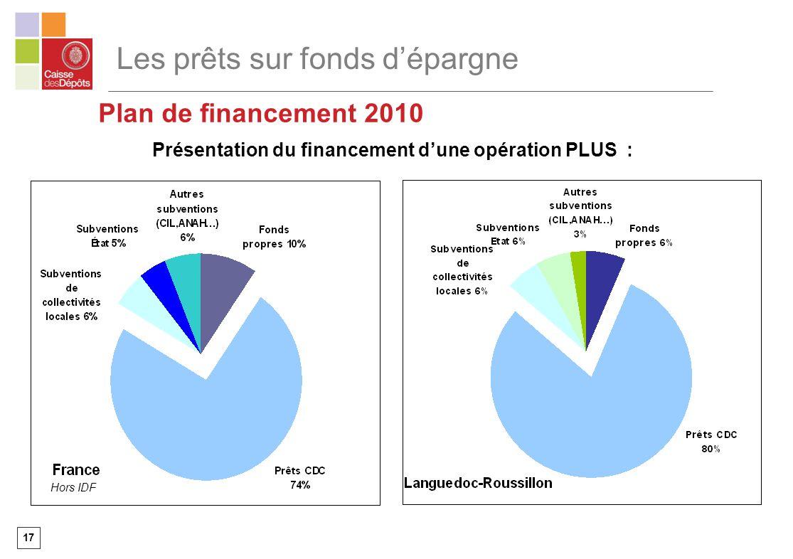 Présentation du financement d'une opération PLUS :