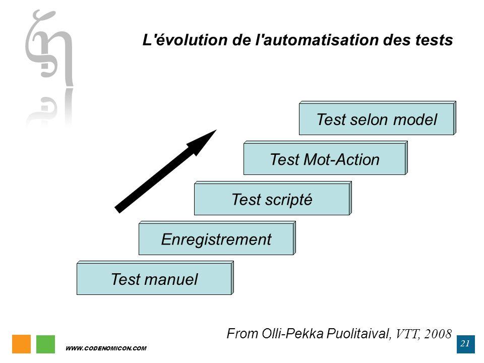 L évolution de l automatisation des tests
