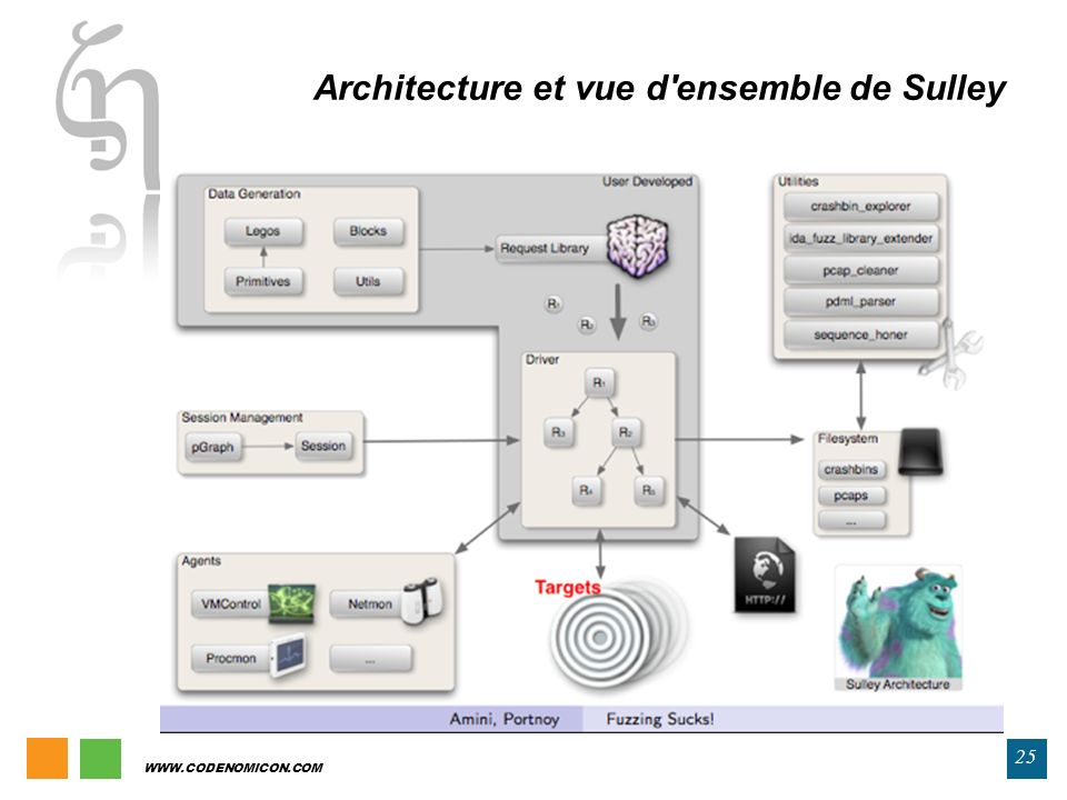 Architecture et vue d ensemble de Sulley
