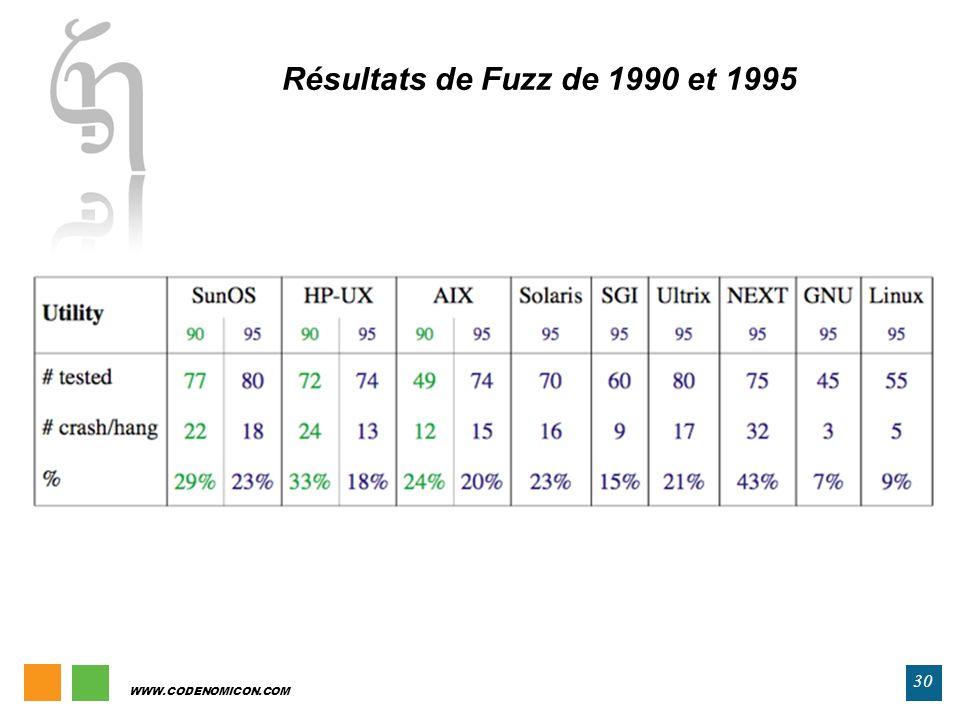 Résultats de Fuzz de 1990 et 1995