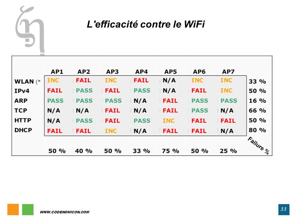 L efficacité contre le WiFi