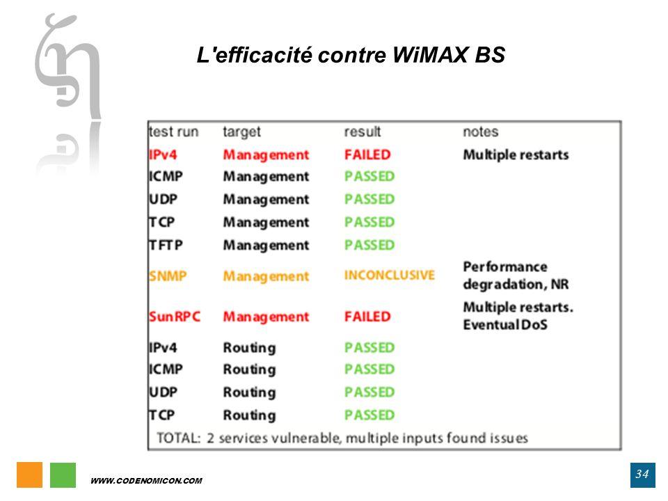 L efficacité contre WiMAX BS