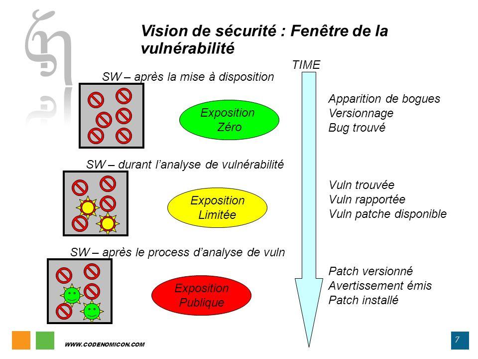 Vision de sécurité : Fenêtre de la vulnérabilité