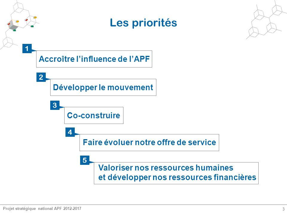Les priorités Accroître l'influence de l'APF Développer le mouvement