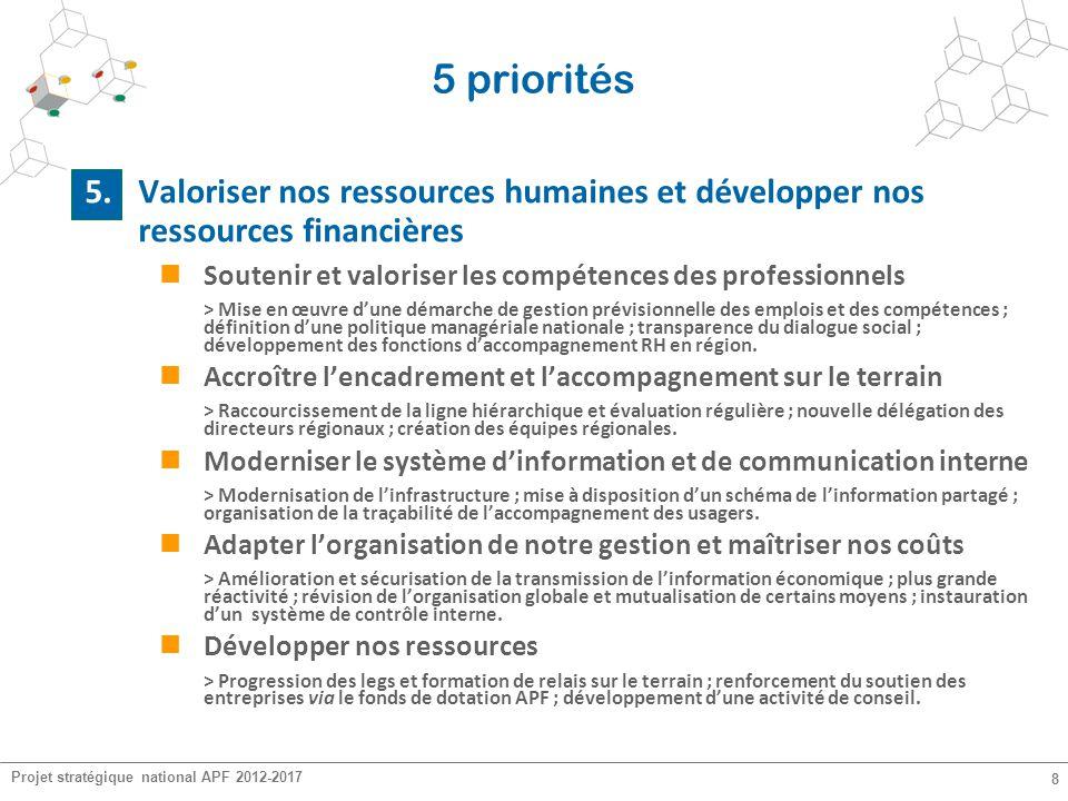 5 priorités 5. Valoriser nos ressources humaines et développer nos ressources financières. Soutenir et valoriser les compétences des professionnels.