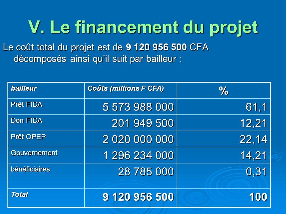 V. Le financement du projet